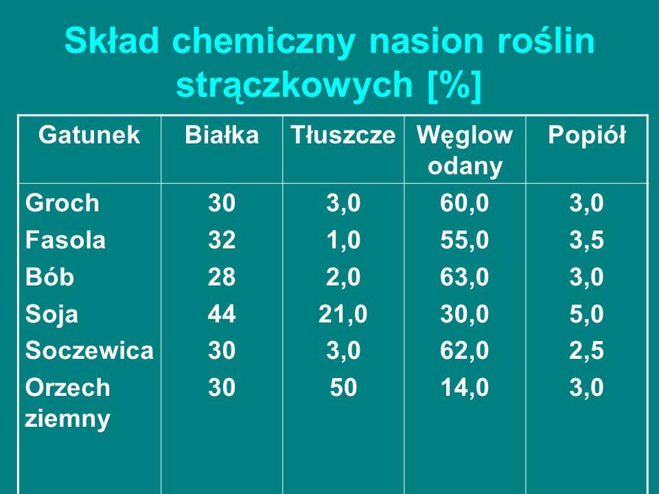 Skład chemiczny nasion roślin strączkowych [%]